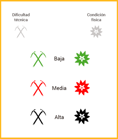 infografia-dificultad-tecnica-montana-guies la vall